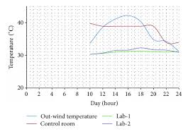 Wind And Temperature Chart Synthesis And Validation Of A Weatherproof Nursery Design