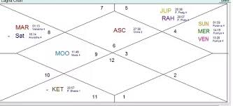 Horoscope Based On Birth Chart My Parents Changed My Birth Name To Another My Question