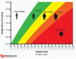 Must Bmi Chart Height Body Mass Index Weight Chart