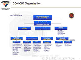 Navy Cio Org Chart Ppt Navy Training Status Powerpoint Presentation Free