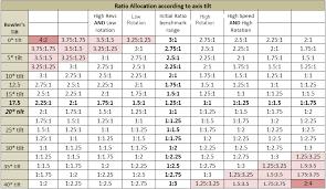 17 Expository Bowling Ball Axis Tilt Chart