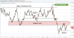 Keep It Simple 5 Ways To Read Price Action And Charts The