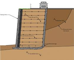 Small Picture reinforced srw application design considerations geosynthetic