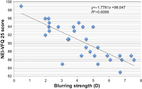 Eye Strength Chart Correlation Chart Of Blurring Strength And Total Nei Vfq 25