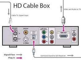 similiar comcast cable box connection diagram keywords dvd to tv hookup diagrams dvd wiring diagram and circuit schematic