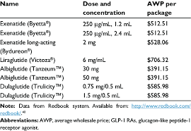 Glp 1 Agonist Comparison Chart Price Comparison Of Currently Available Glp 1 Ras Download