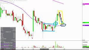 Freeseas Inc Free Stock Chart Technical Analysis For 11 25 15