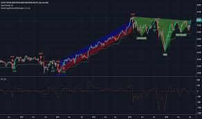 Xli Chart Xli Stock Price And Chart Amex Xli Tradingview