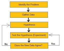 Scientific Method Chart Of Steps File The Scientific Method Jpg Wikimedia Commons