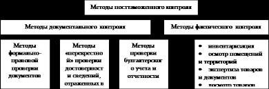 Реферат информационные технологии в таможенной деятельности на  Рисунок 2 Методы посттаможенного контроля