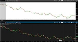 Tick Chart Vs One Minute Chart For Day Trading