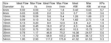 Water Flow Rate Through Pipe Chart 38 Maximum Water Flow Through Pipe Water Flow Pipe Size