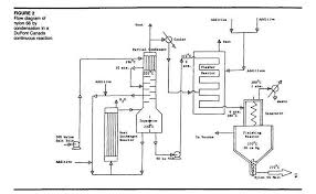 process flow sheets  nylon  flowsheetnylon  flowsheet