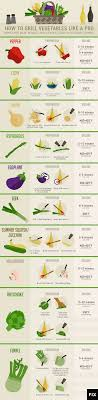 Griddle Cooking Temperature Chart How To Grill Vegetables Like A Pro Fix Com