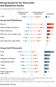 A Deep Dive Into Party Affiliation Pew Research Center