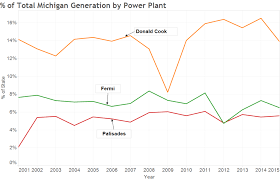 Nuke Chart Michigan Nuke Closure Garnet Research Llc