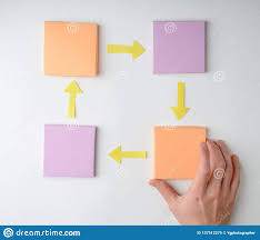 Hand Making A Flow Chart Stock Image Image Of Action