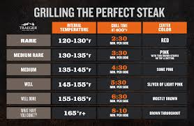 Steak Doneness Internal Temperatures Times Traeger Grills