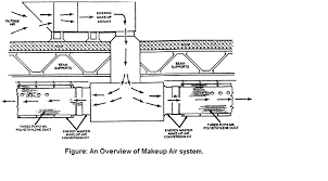 makeup air system.  Air Why And Where Is Makeup Air System Needededit Inside Air System