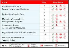 Watchguard Comparison Chart Achieving Pci Dss Compliance Watchguard Technologies