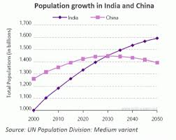 the graph below shows population figures for and since  essay topics the graph below shows population figures for and since the year 2000 and predicted population growth up until 2050