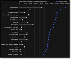 A Sound Of Thunder Plot Chart Create High Impact Data Visualizations Nine Effective