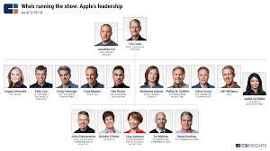 Apple Organizational Chart Weekly Swot Analysis Apple Kyron Baxter Medium