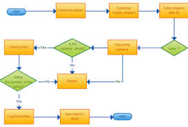 images of process diagram template   diagramsflowchart diagram wedocable