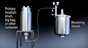 Powder Transfer System Design 5 Questions And Answers About The Pneumatic Conveying Of