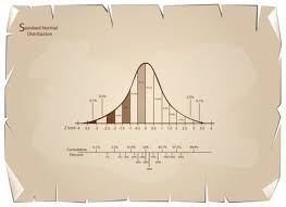 How To Read A Bell Curve Chart An Introduction To The Bell Curve