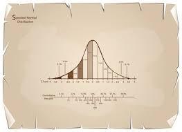 Standard Score Conversion Chart Practice Problems For Z Scores