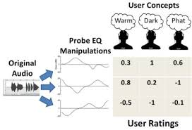 interactive audio lab research prior user ratings knowledge that we can use to place a new user concept in the user ratings space and speed the eq learning process through transfer