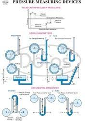 Charts For Mechanical Engineering Labs Fluid Mechanics Engineering Charts