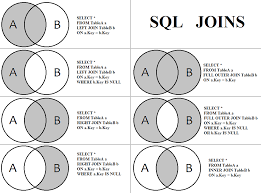 Join Sql Sql Joins Explained X Post R Sql Programming