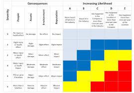 Risk Assessment RAM Risk Assessment Matrix EntirelySafe 22