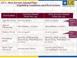 Lic New Jeevan Anand 815 Premium Chart Lic India Investinsure Financial Planners