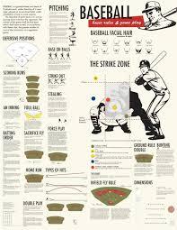 Baseball Basic Baseball Basic Rules And Game Play Infographic Sports Pinterest