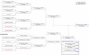 Taekwondo Bout Chart Software Strongvon Tournament Management System Free Download And