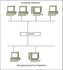 basics of network segmentation switching and bridging o reilly network diagram showing repeater