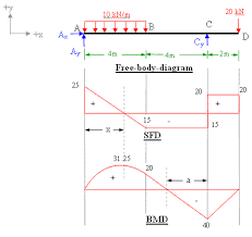 bending force examples. shaer froce and bending moment diagram force examples