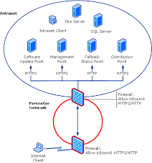 Intranet Network Diagram - Wiring Diagram For Light Switch •