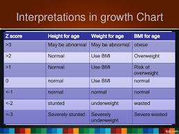 How To Interpret A Growth Chart Who Growth Chart