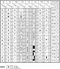 Ansi Character Chart