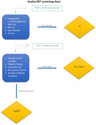Unassisted Percutaneous Tracheostomy A New Flow Chart