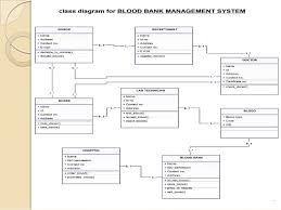 blood bank management system  including uml diagrams    activity diagram