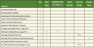 Better Money Method Iuls Versus Other Retirement Accounts