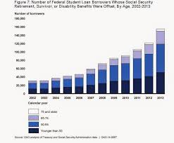 Social Security Chart 2014 Social Security News Why Are So Many Student Loans Being