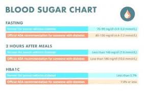 Sugar Level Chart During Pregnancy Inspirational Low Glucose