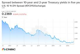 Treasury Yield Curve Chart Today This Chart Shows Why Everyone On Wall Street Is So Worried