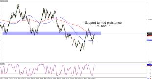 Chart Art Swing Term Setups On Eur Usd And Nzd Usd